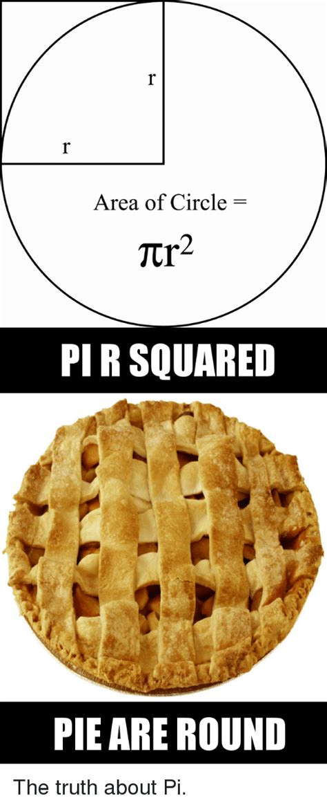 Square Pie In The Eco Circle by Area Of Circle Tcr Pir Squared Pie Are The