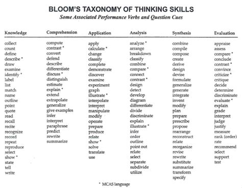 blooms taxonomy of thinking skills weisenfeld