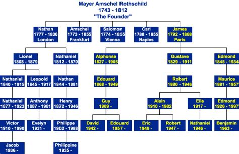 illuminati family tree rothschild family tree pearlsofprofundity