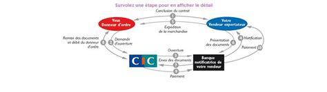 Credit Import Formation Dirigeant M 233 Mento International Comment Fonctionne Un Cr 233 Dit Documentaire 224 L Import Dossier Cic