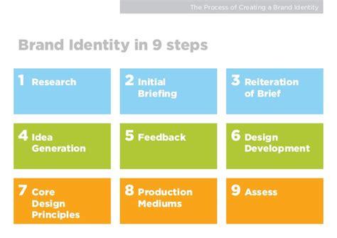 creating a brand identity brand identity rob o reilly
