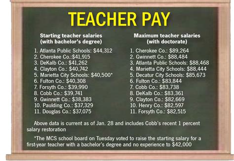 Mba Degree Salary Atlanta by The Marietta Daily Journal Officials Cobb County Schools