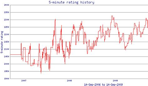 elo rating scrabble average the process of rating players can be by arpad elo