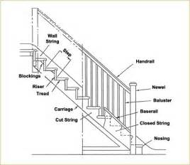 Uk Stair Parts by Install Fusion Installation Guide