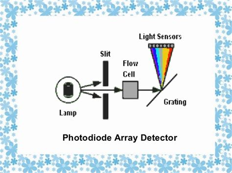 diode array detector detektor diode array detector vs 28 images ppt hplc detectors uv vis fluorescence powerpoint