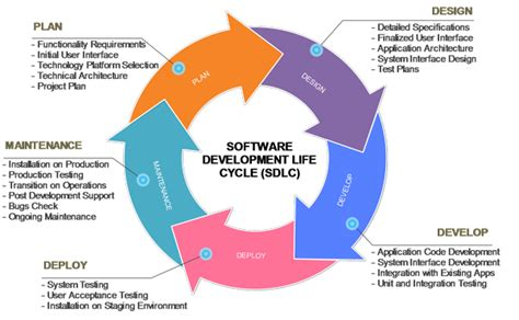 design definition in sdlc software development life cycle sdlc phases