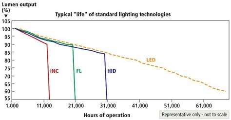 L Lumen Depreciation by The Elusive Life Of Leds How Tm 21 Contributes To The