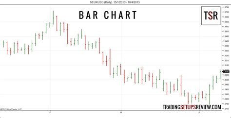 chart pattern trader review 3 types of price charts trading setups review