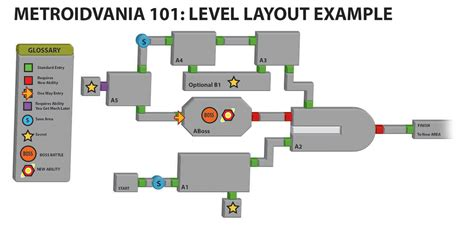 layout game html subtractive design guide to making metroidvania style