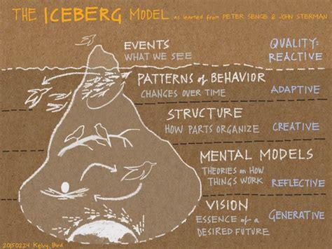 generative scribing a social of the 21st century books slide08 kelvy bird