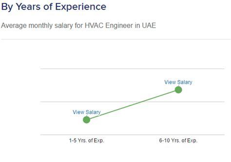 design engineer 5 years experience salary hvac engineer salary and job vacancies hvac salary