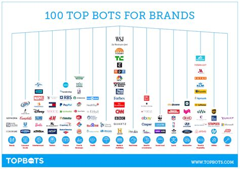 best brands 100 best bots chatbots and voice experiences for brands