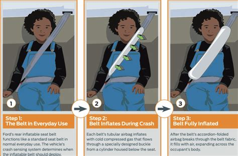 inflatable seat belts the inflatable seat belt will save the lives of backseat