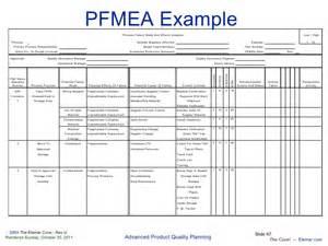 Pfmea Template by Apqp En
