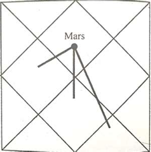 mars in first house things you need to know when mars is in the first house