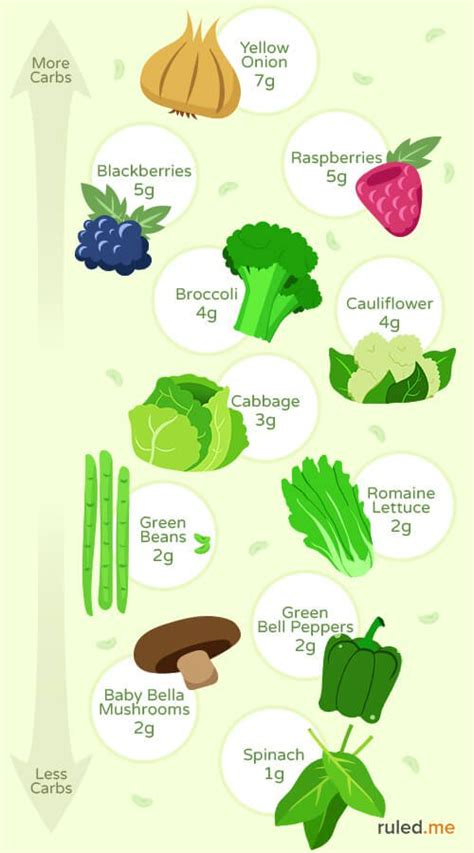 fruit vs vegetable list ketogenic diet food list everything you need to