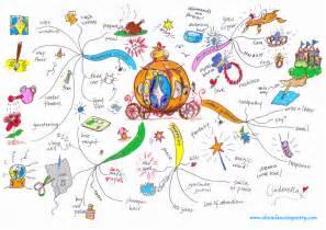cinderella mind map art