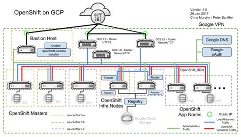 reference architecture diagram aws reference architecture diagrams wiring diagram schemes