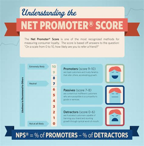net promoter score survey template 3 awesome ways to identify your fans collect