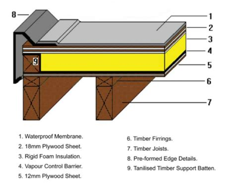 Flat Roof Insulation Flat Roof Insulation Warm Deck Or Cold Deck