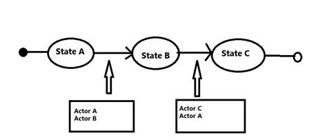 how to draw a state diagram uml how draw a state diagram with actors stack overflow