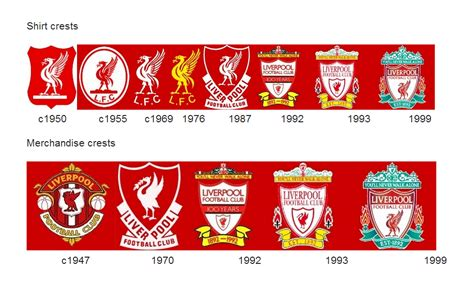 Liverpool Logo, Liverpool Symbol, Meaning, History and