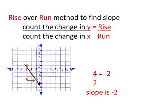 Rise Run Worksheets by Stack And Subtract To Find Slope Here Are 2 Ordered Pairs