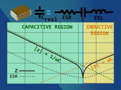 electrolytic capacitor frequency response frequency response capacitor 28 images capacitor what frequencies do caps filter electrical