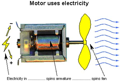 how to produce electricity from dc motor energy generator electricity generation