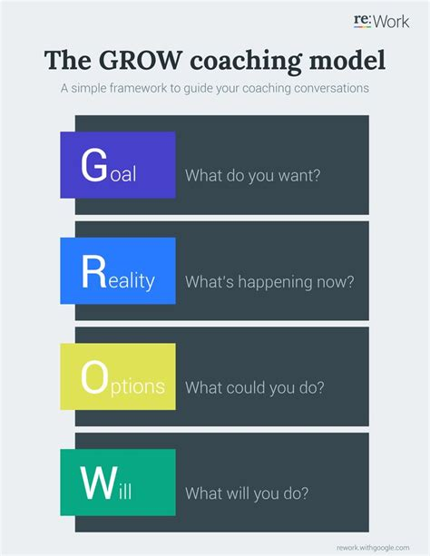 Grow Coaching Model Learn Grow Pinterest Coaching Http Www Jennisonbeautysupply Com Coaching Guide Template