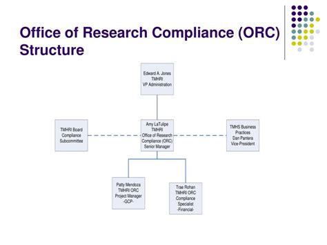 Office Of Compliance by Ppt Topics In Research Compliance Powerpoint