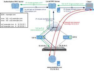 confluence templates exles visio network diagram data center visio diagram elsavadorla