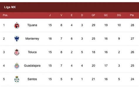 tabla general liga mx 2017 tabla general clausura 2017 liga mx
