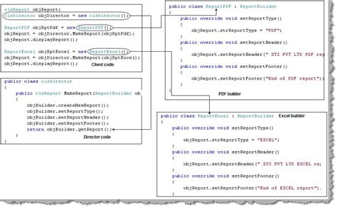 builder pattern questions 转 design pattern interview questions part 1 yfdream 博客园
