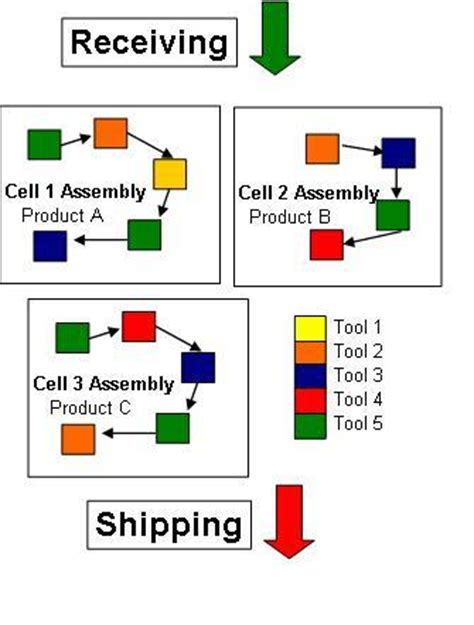 work cell layout strategy cellular manufacturing wikis the full wiki