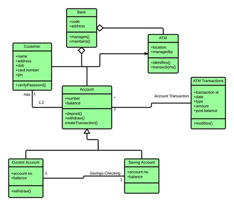 class diagram of atm system class diagram for atm system uml lucidchart