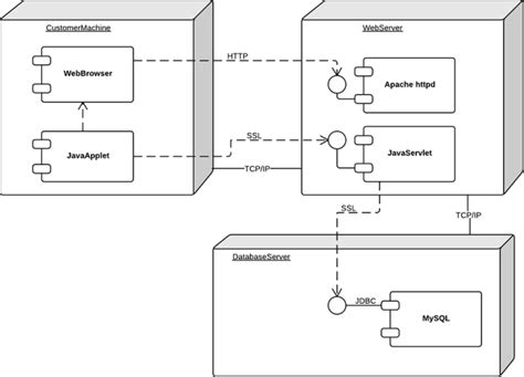 exemple diagramme de deploiement uml what is unified modeling language lucidchart