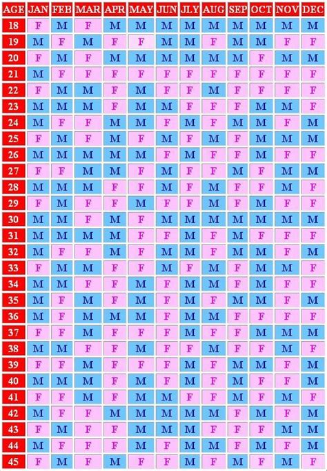 Birth Calendar 2016 Pregnancy Calendar Calendar Template 2016