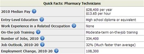 pharmacy technician salary by state salary by state