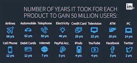 How Many Years Does It Take To Get An Mba by 각 제품마다 5000만명 사용자 돌파까지 걸린 햇수 트위터가 2년으로 가장 빨라 Www Itcle