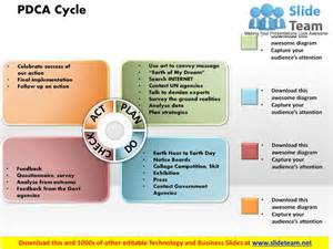 Pdsa Template by Pdca Cycle Powerpoint Presentation Slide Template