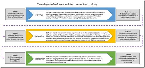 Architecture Design Software Development Architects Chickens Or Pigs In An Agile Development Process