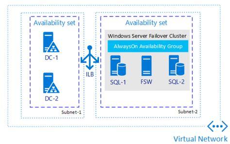 sql server availability groups azure virtual machines