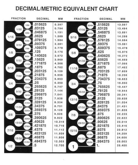 tabla de conversion medidas pulgadas tabla de equivalencias fracciones y decimal de pulgada