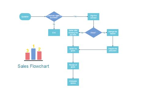flowchart sles sales flowchart free sales flowchart templates