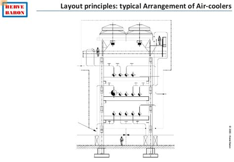 refinery layout guidelines process engineering guidelines 2017 2018 2019 ford