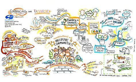graphic recording templates visual graphic facilitation image what is graphic
