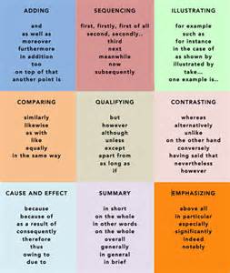 Vocabulary For Essay Writing by Forum Learn Useful Words Phrases For Your Writing Fluent Land