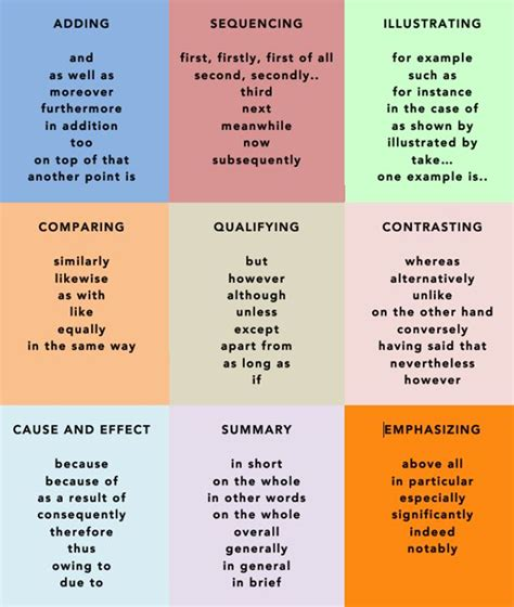 Useful Vocabulary For Essay Writing by Forum Learn Useful Words Phrases For Your Writing Fluent Land