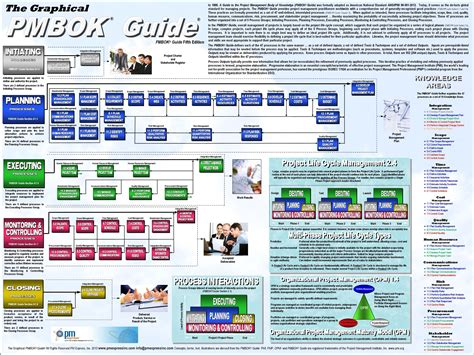 simple pmp pmbok quiz updated for the pmbok guide sixth edition books pmbok fifth edition images